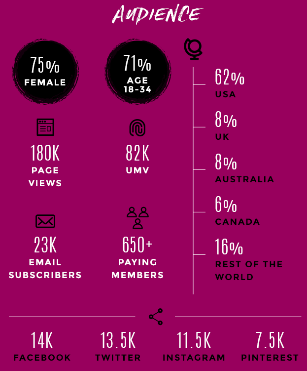 StartUp FASHION Audience Profile